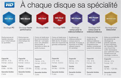 western digital color codes wd table sur la couleur pour diff 233 rencier ses disques durs