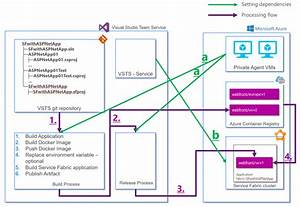 How To Setup Ci  Cd Pipeline With Service Fabric  Vsts And
