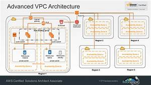 New highly available and fault tolerant vpc architecture for Aws architecture training