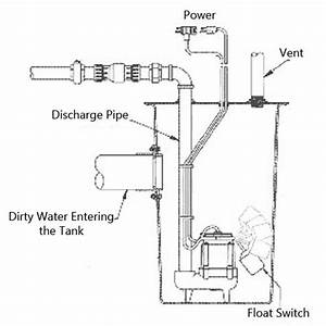 The Difference Between Sewage Sump And Drainage Pumps