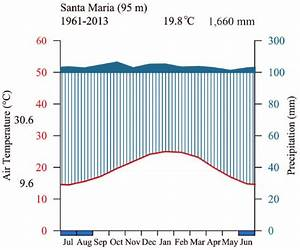 Walter And Lieth  1960  Climate Diagram For Santa Maria  The Closest