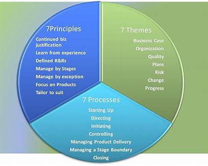 Prince2 Themes Management Project Change Business Structure2