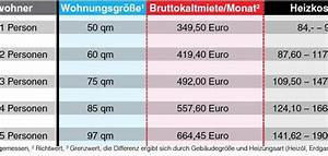 Hartz 4 Berechnen 2015 : hartz iv mieter d rfen teurer wohnen b z berlin ~ Themetempest.com Abrechnung