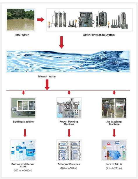 Complete Water Well Diagram by Mineral Water Plant For Sale To Purify Water System