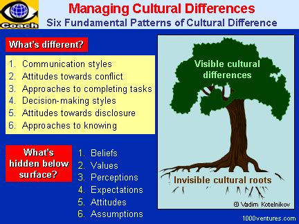 harnessing cultural intelligence cq   manage