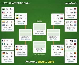 Fecha y hora de los partidos de cuartos de final de Brasil 2014