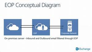 Office 365 Security And Compliance  Exchange Online