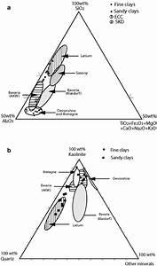 A  Ternary Diagram Of Sio 2   Al 2 O 3    U2211 Ti  Fe  Mn  Mg