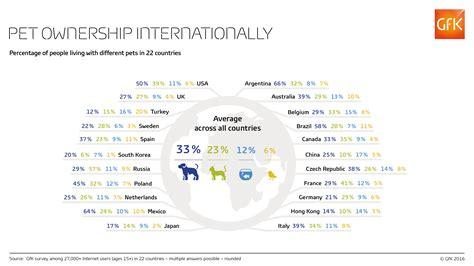 global studies pet ownership gfk global