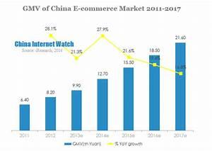 China E-commerce Market GMV Hit 9.9 Tn in 2013 – China ...