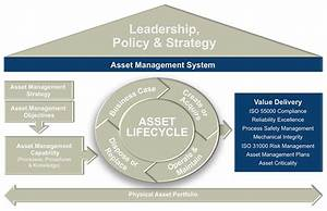 introducing lce39s asset management system framework life With asset management system project documentation