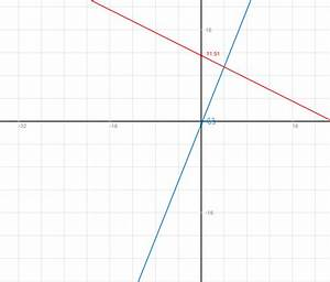 Schnittpunkt Y Achse Berechnen : wie lautet der schnittpunkt von f x 2 5x 0 5 und g x ~ Themetempest.com Abrechnung