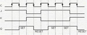 Master-slave Flip Flop Circuit