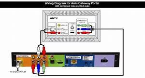 Shaw Equipment Information  Arris Portal Mp2150