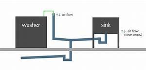 30 How To Plumb A Washing Machine Drain Diagram