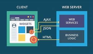 Web Application Architecture Part