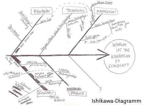 cro fischgraete zum selbermachen das ishikawa diagramm