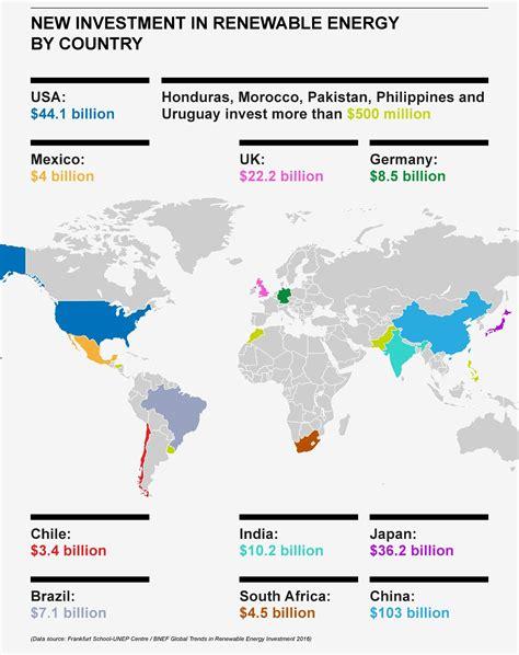 charts  show  rise  renewables world economic