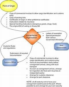 Customs - Logistics Operational Guide  Log