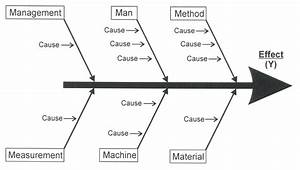 Diagram  Four Blank Fishbone Diagram Template
