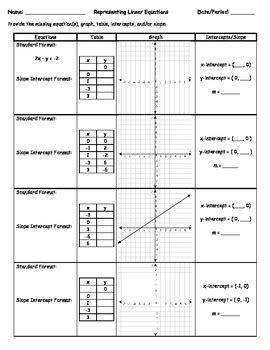 representing linear functions by margaret matchett tpt
