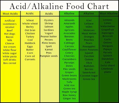 non acid diets for diabetics