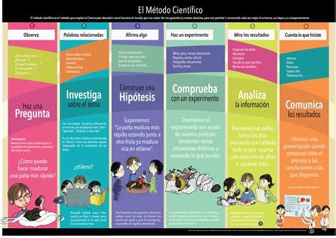 Diez Infografías Para Diseccionar Diez Temas De Ciencias