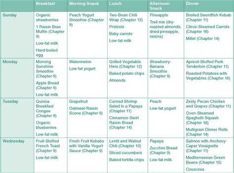 10 Best Images Of Sample Diet Charts