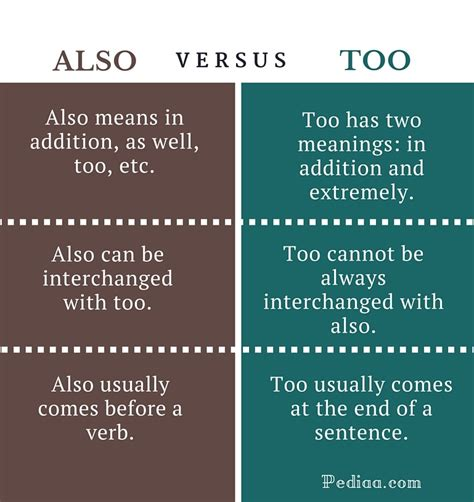Difference Between Also and Too