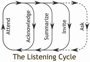 Listening Guide - Momentum Counselling Services