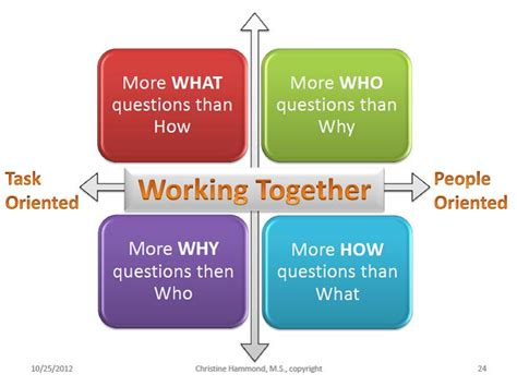 Working Together Disc Personality Types