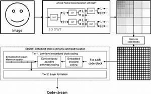 Jpeg 2000 Encoder Schematic