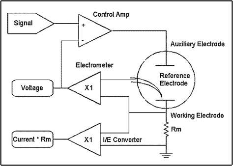 potentiostatgalvanostat electrochemical instrument basics