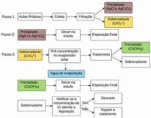 Hcl Diagrama De Hommel