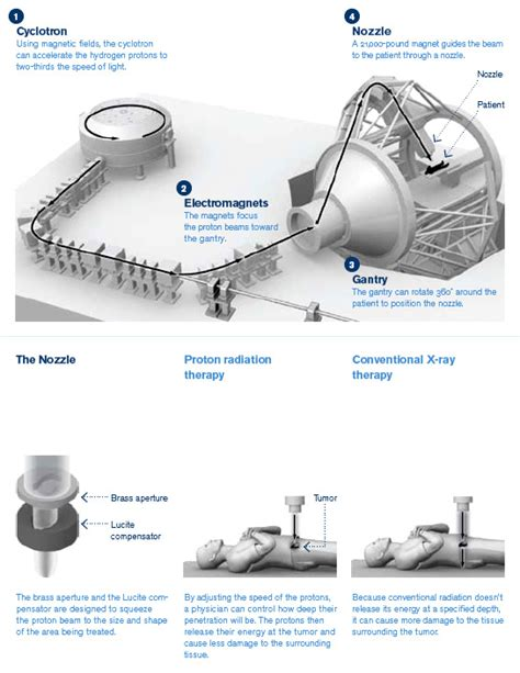 Proton Therapy In Florida by Proton Therapy
