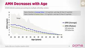 Fsh Levels Chart By Age Amh Anti Mullerian Hormone Seattle Bellevue Kirkland