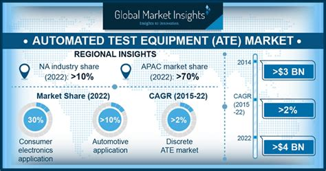 Automated Test Equipment Market Report - Global Forecast 2022