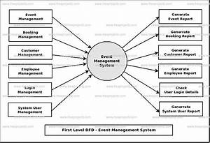 Event Management Flow Chart  U2013 Events Planning Flowchart