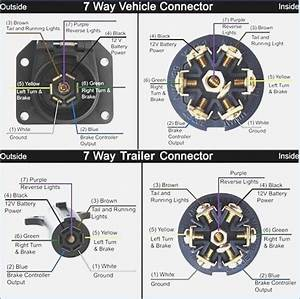 Ford Trailer Plug Wiring Diagram  U2013 Vivresaville Com
