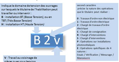 qcm concours gratuits qcm formation habilitation 233 lectrique b2 b2v