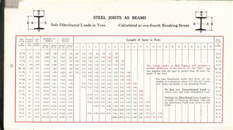 steel joists  beams