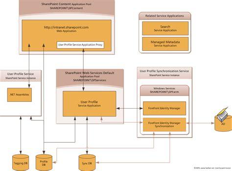 [sharepoint 2010 User Profile Service] 关于user Profile
