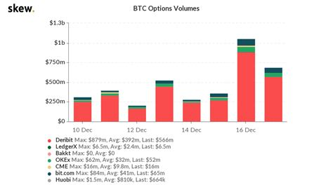 There are immense business opportunities that involve bitcoin and quite a lot of investment savvy entrepreneurs are looking for viable ways to become part of this revolution. Bitcoin options volume crosses $1B for the first time ever - News and Gossip