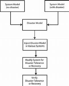 0  Block Diagram Of Disaster Tolerance Research Approach