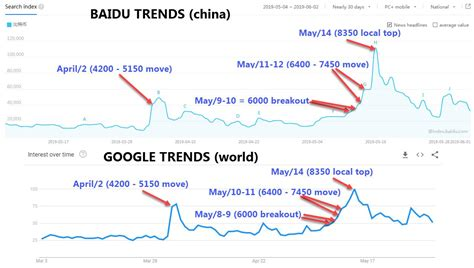 United states web search activity for bitcoin and bitcoin. China's 'Google' Trends Reveal Similar Rise In Bitcoin Searches