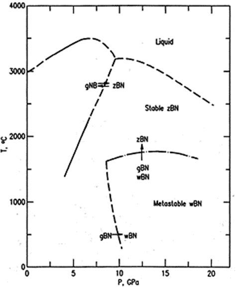boron oxide phase diagram wiring library