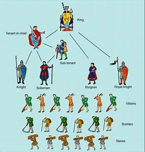 Diagram Of The Social Structure Of Anglo