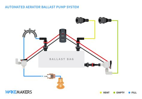 How A Wake Boat Works by Resources Tech Tuesday 16 Wakeboard Ballast Systems
