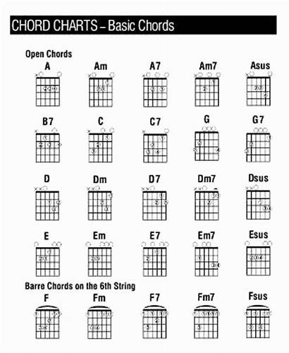 Guitar Chart Chords Acoustic Chord Complete Scales