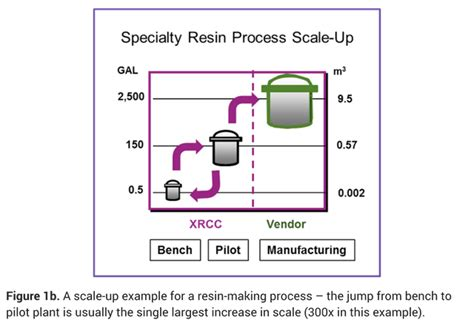 process engineering  scale   specialty chemicals